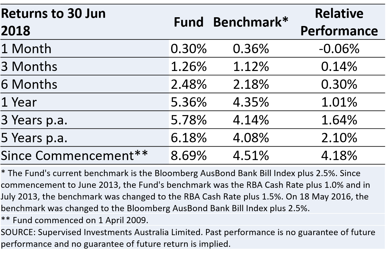 June 18 performance table